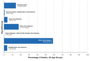 Deaths by Race Ethnicity Chart